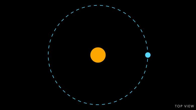 Earth s orbit around the Sun Orbiting Frog