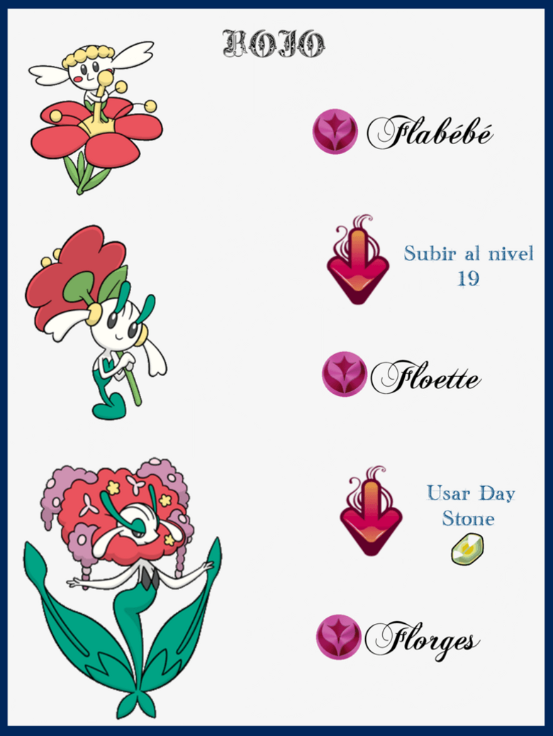 Image of Flabebe Evolution Chain