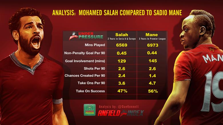Analysis Mohamed Salah compared to Sadio Mane