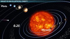 Elliptical Orbits Periods Speeds
