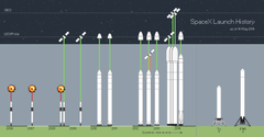 SpaceX Launch History Graphic spacex