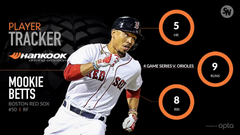 Mookie Betts power outburst shines spotlight on Boston s young